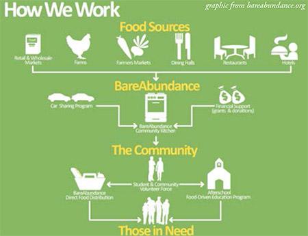 newsletter-2012-03-bareabundance